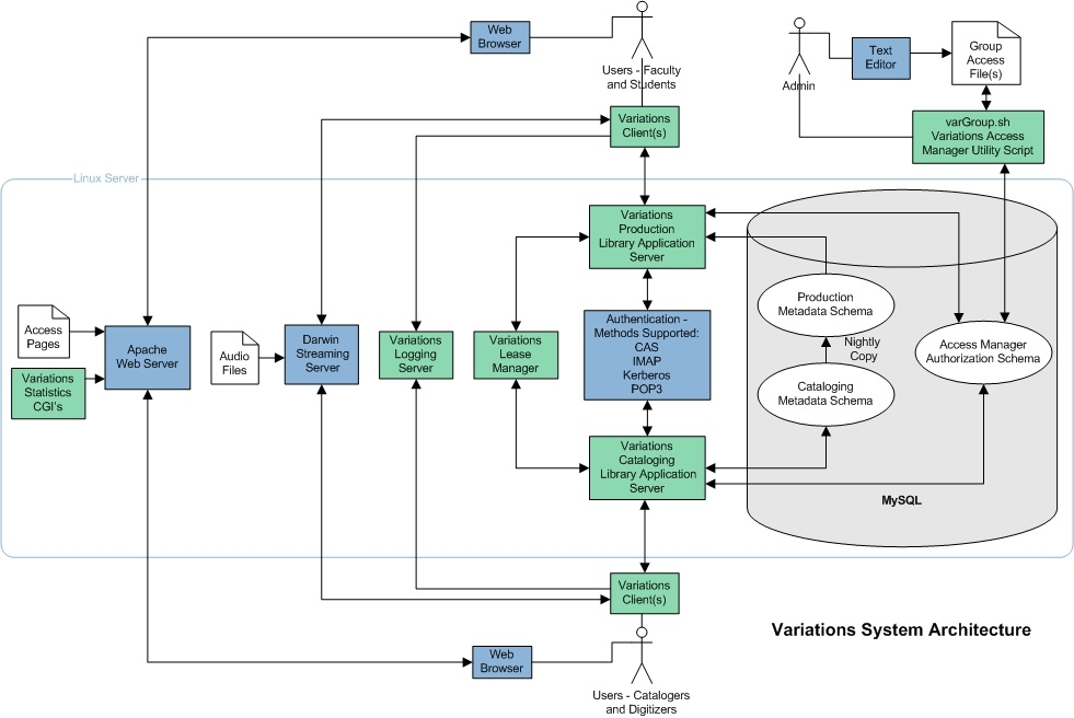 System architecture overview 507 variations3 confluence diagram freerunsca Images